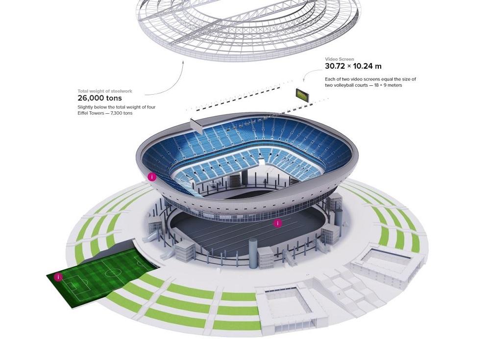 infografico construcao zenit estadio sao patersburgo